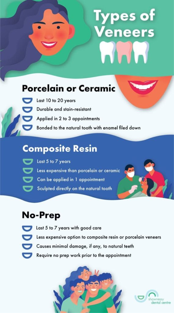 Infographic explaining the different types of veneers
